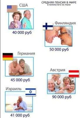 Средняя пенсия в сравнении с другими странами