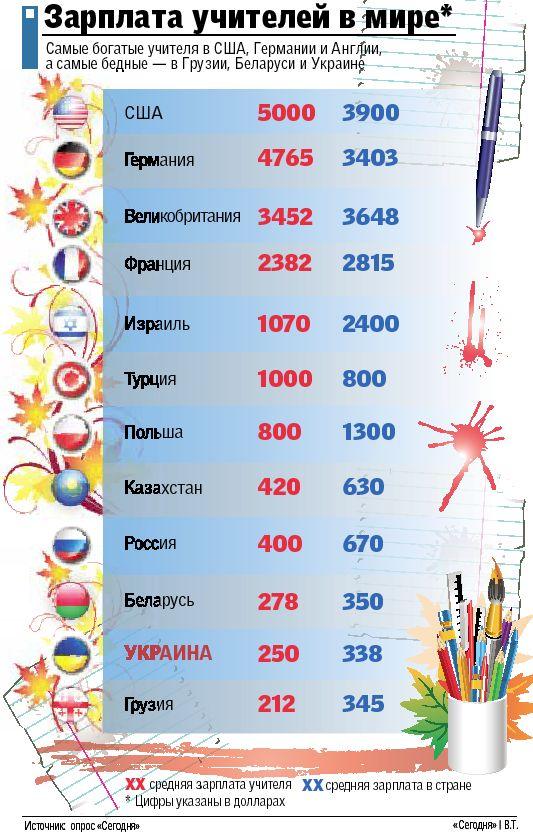 Средняя зарплата учителей по сравнению с другими странами