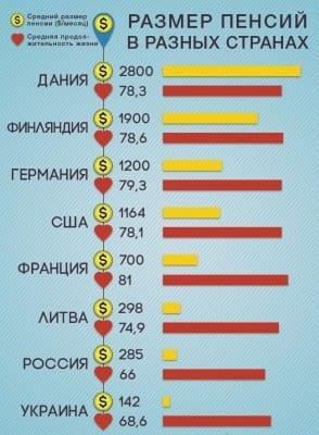 Об индексации трудовой пенсии в 2012