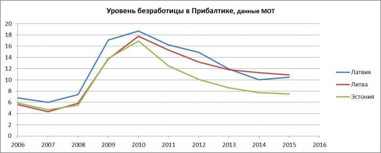 График динамики безработицы