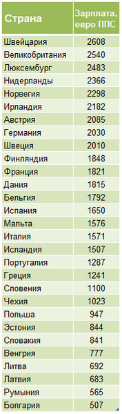 Средняя зарплата в Латвии