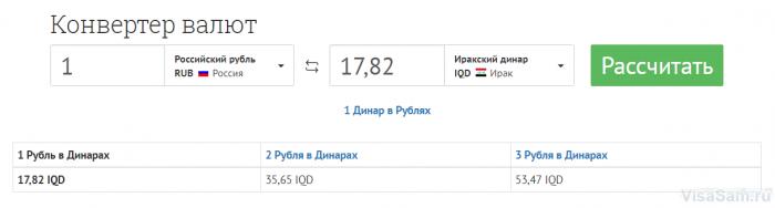 Курс рубля к динару