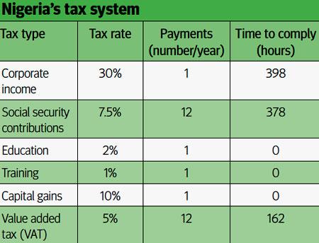 налоги в Нигерии
