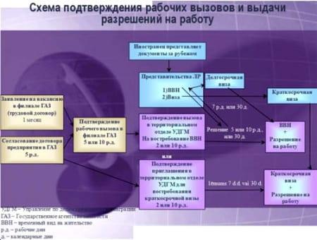 Схема подтверждения соответствия в российской федерации