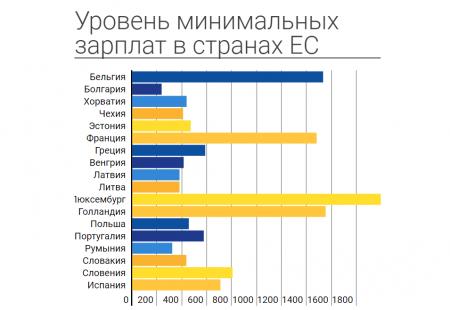 Минимальная зарплата в Литве