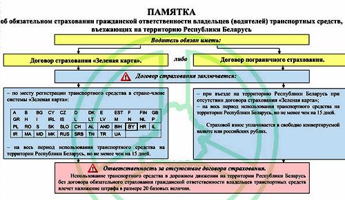 ввоз автомобилей в Белоруссию