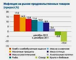 цены на товары в узбекистане