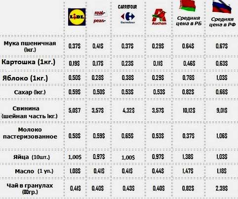Цены на продукты, аренду квартиры и бензин в Польше в 2020-2021 гг