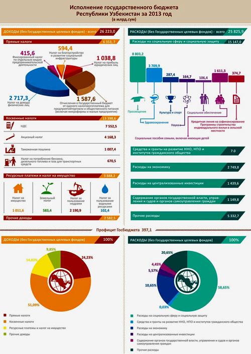 государственный бюджет узбекистана