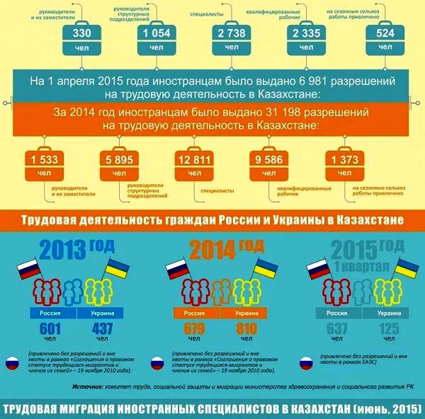 трудовая миграция в Казахстан