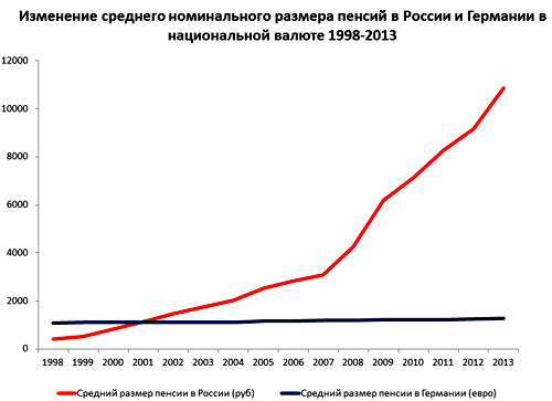 Размеры пенсии в россии в 2017 году Совета