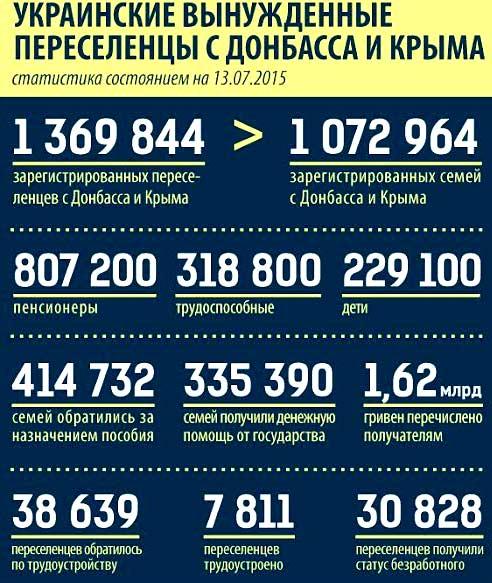 программа по переселению с Украины