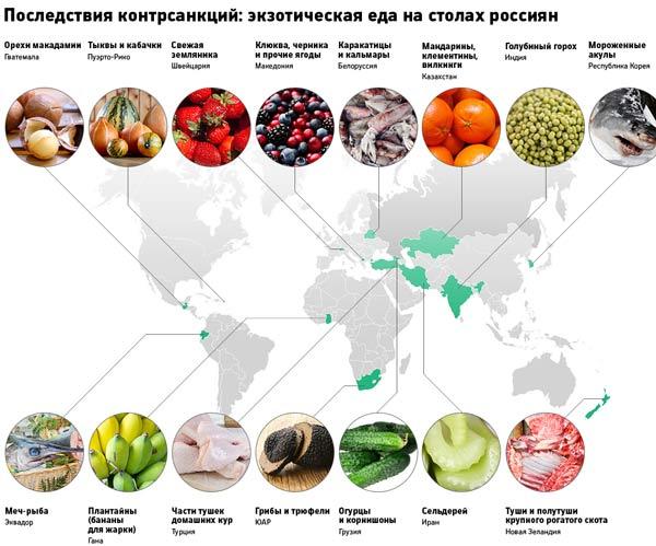 Под запрет ввоза в россию попали продукты