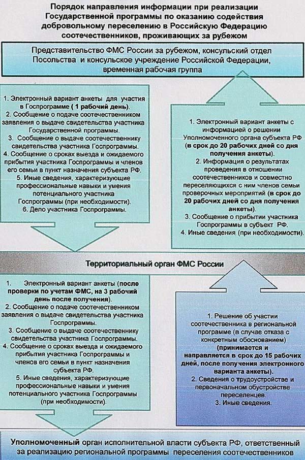 Города россии участвующие в программе переселения соотечественников
