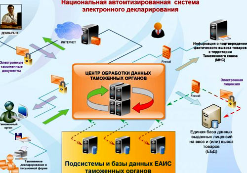 система декларирования в Белоруссии