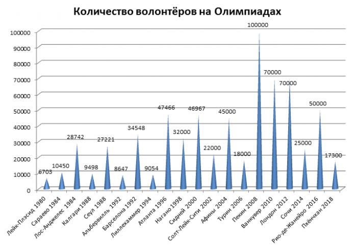 Количество волонтёров на разных Олимпиадах
