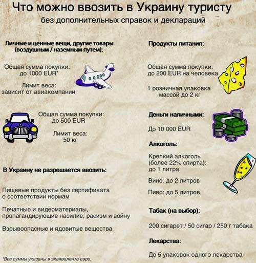 ввоз продуктов в Украину