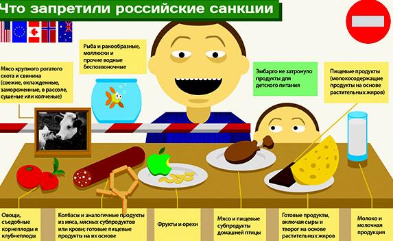 продукты запрещенные к ввозу