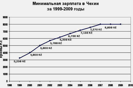 минимальная зарплата в Чехии