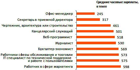 зарплата в Казахстане