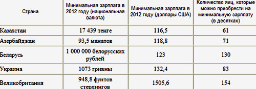 казахстан заработная плата