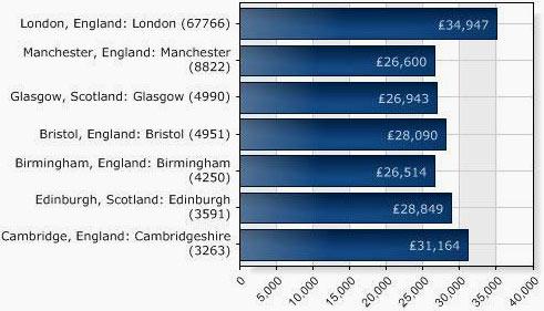 зарплата в Лондоне