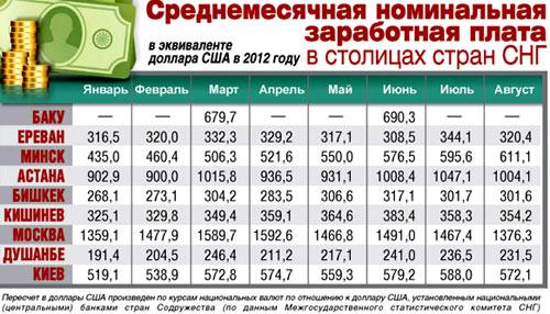 зарплата в Таджикистане