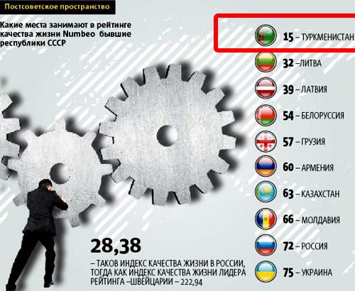 Средняя з/п в туркмении