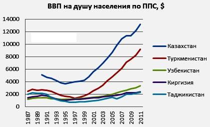 экономика Туркменистана