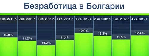безработица Болгария