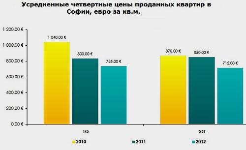 цены на квартиры болгария