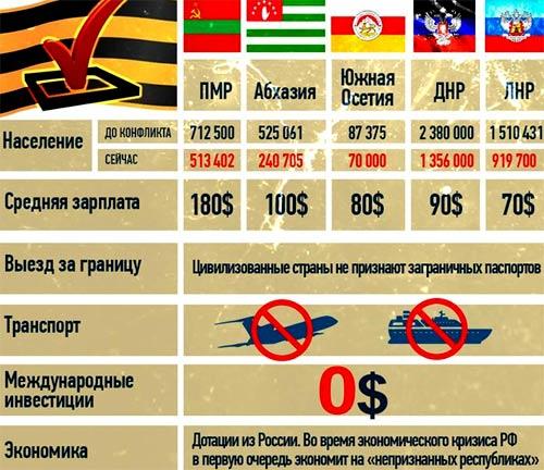 зарплата в Абхазии