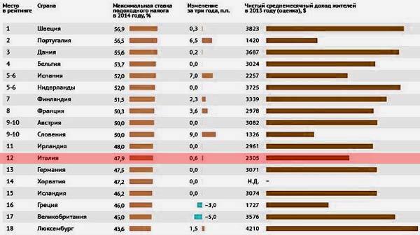 подоходный налог Италия