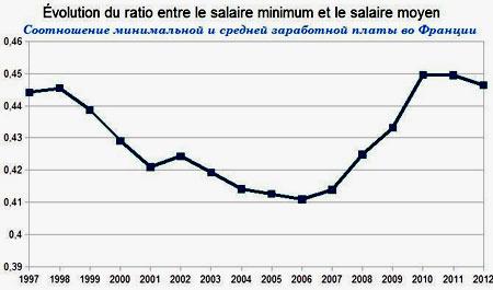 средняя зарплата Франция