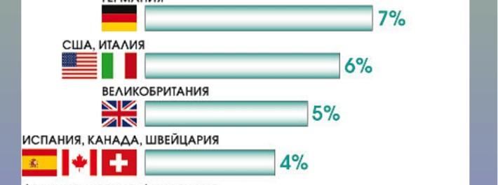 куда эмигрируют из России