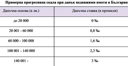 налог на недвижимость Болгария