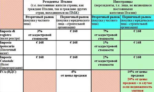 Налог на прибыль в 2019 году в России | изменения ставки, новости изоражения