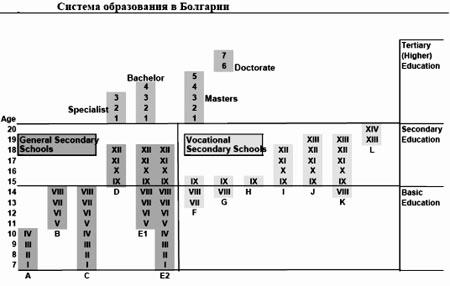 система образования Болгария