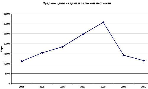 болгария цены на дома