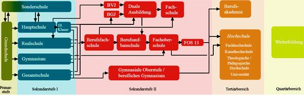 система образования Германия