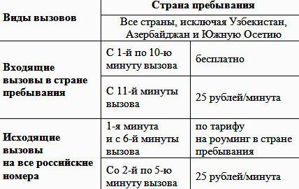 стоимость связи МТС Абхазия