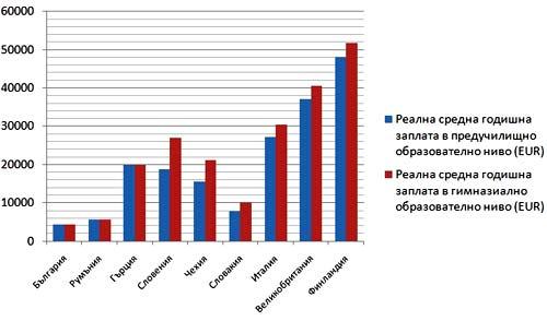 зарплата учителей в Болгарии