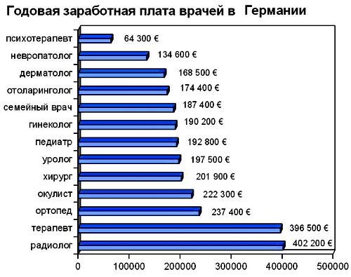 германия зарплата врачей