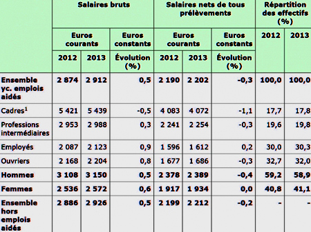 зарплаты во франции