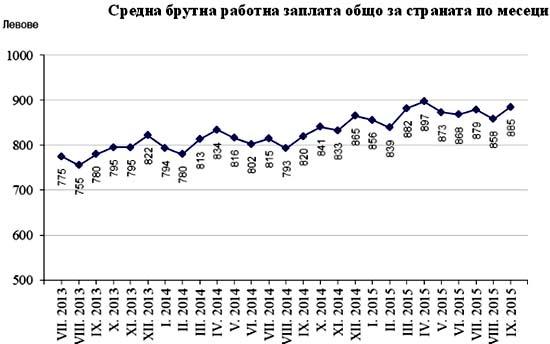 Болгария средняя зарплата