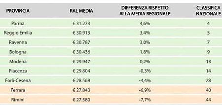 Зарплаты в итальянских провинциях