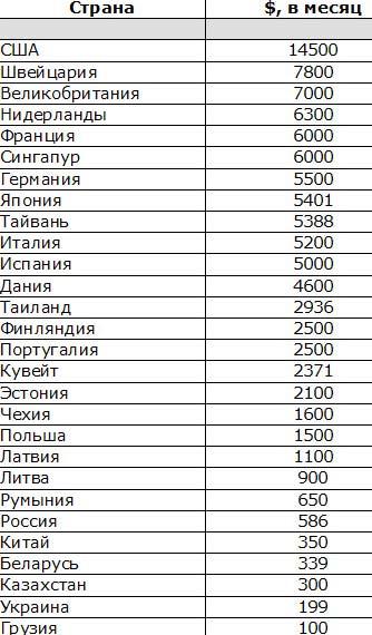 зарплата в Грузии