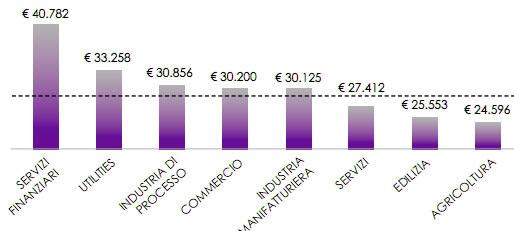 размер зарплаты в Италии