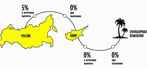 налоги компаний на кипре
