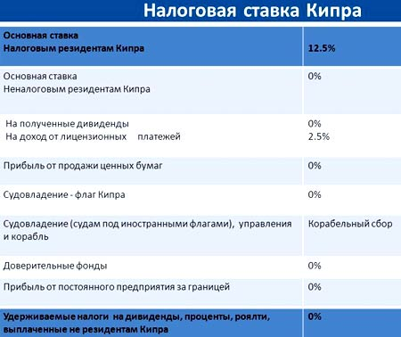 Кипр налоги резидентов